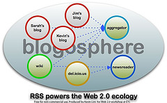 Illustration of web blogging